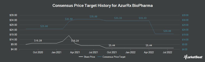 Price Target History for AzurRx BioPharma (NASDAQ:AZRX)