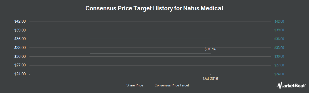 Price Target History for Natus Medical (NASDAQ:BABY)