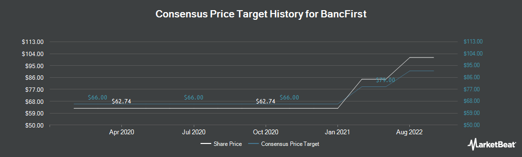 Price Target History for BancFirst Corporation (NASDAQ:BANF)