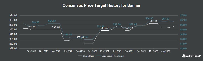 Price Target History for Banner (NASDAQ:BANR)