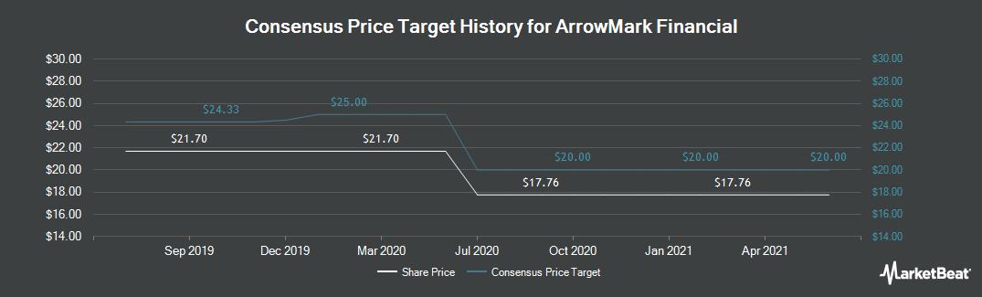 Price Target History for StoneCastle Financial (NASDAQ:BANX)