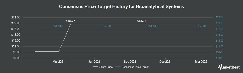 Price Target History for Bioanalytical Systems (NASDAQ:BASI)