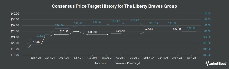 Price Target History for Liberty Media (NASDAQ:BATRK)