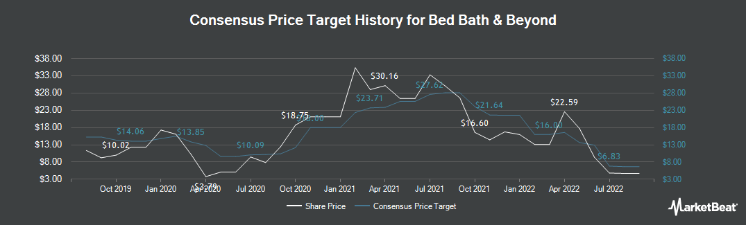 Price Target History for Bed Bath & Beyond (NASDAQ:BBBY)