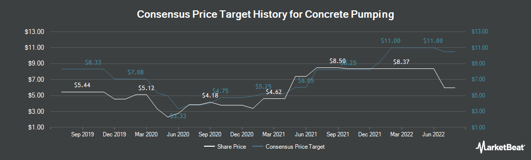 Price Target History for Concrete Pumping (NASDAQ:BBCP)