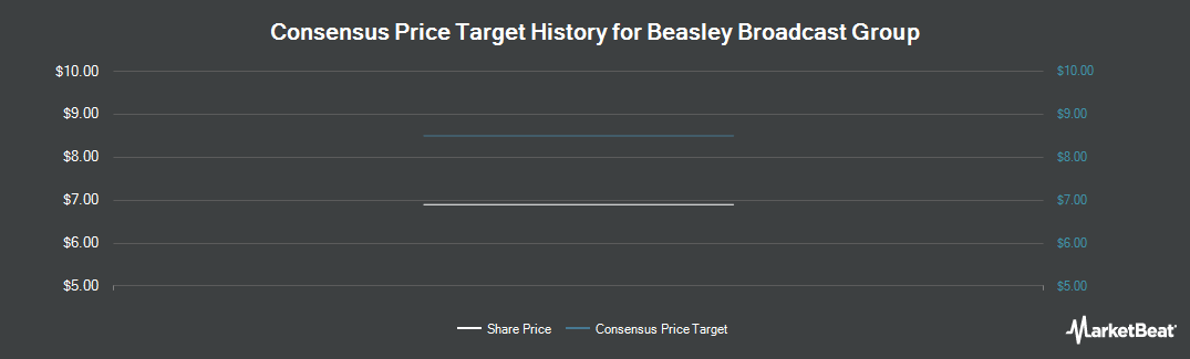 Price Target History for Beasley Broadcast Group (NASDAQ:BBGI)