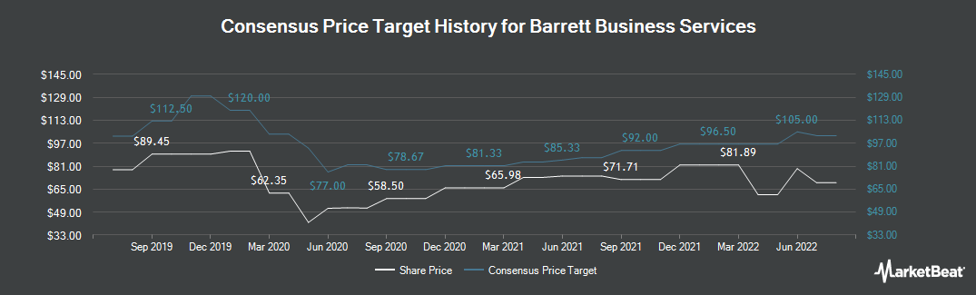 Price Target History for Barrett Business Services (NASDAQ:BBSI)
