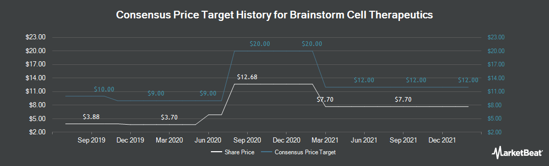 Price Target History for Brainstorm Cell Therapeutics (NASDAQ:BCLI)