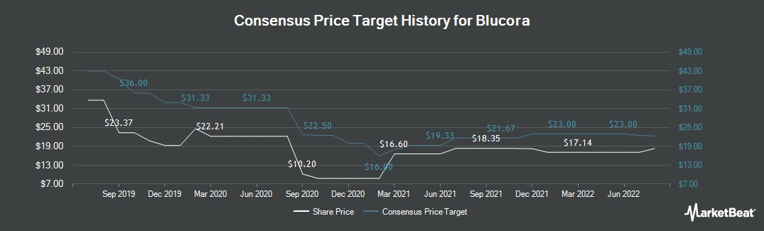 Price Target History for Blucora (NASDAQ:BCOR)