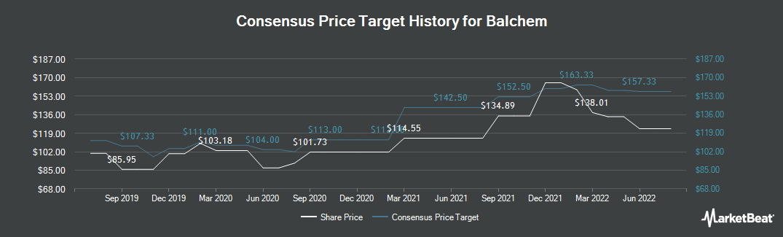Price Target History for Balchem (NASDAQ:BCPC)