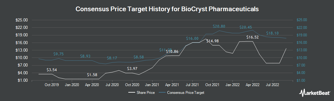 Price Target History for BioCryst Pharmaceuticals (NASDAQ:BCRX)
