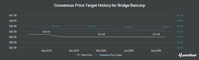 Price Target History for Bridge Bancorp (NASDAQ:BDGE)