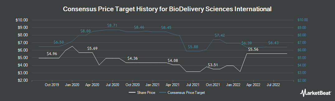 Price Target History for BioDelivery Sciences International (NASDAQ:BDSI)