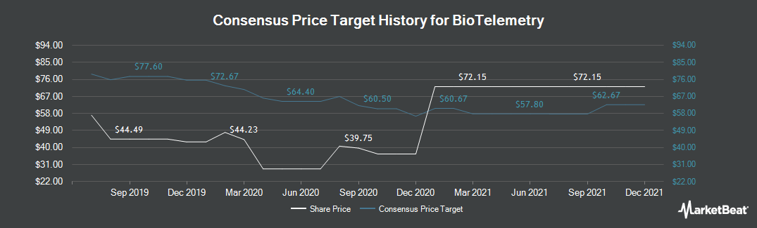 Price Target History for BioTelemetry (NASDAQ:BEAT)