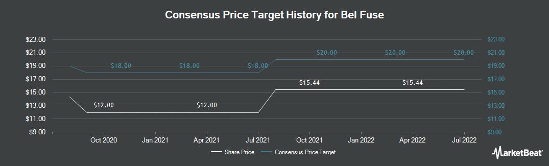 Price Target History for Bel Fuse (NASDAQ:BELFA)