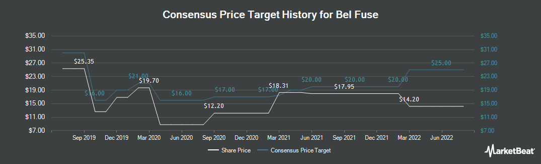 Price Target History for Bel Fuse (NASDAQ:BELFB)