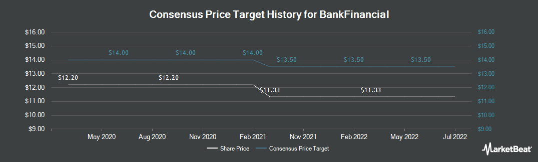 Price Target History for BankFinancial (NASDAQ:BFIN)