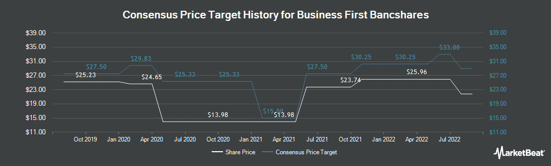 Price Target History for Business First Bancshares (NASDAQ:BFST)