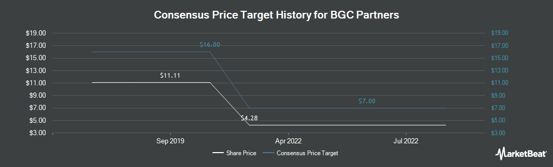Price Target History for BGC Partners (NASDAQ:BGCP)
