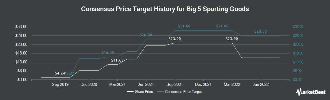 Price Target History for Big 5 Sporting Goods (NASDAQ:BGFV)