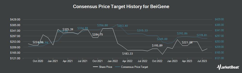 Price Target History for Beigene (NASDAQ:BGNE)