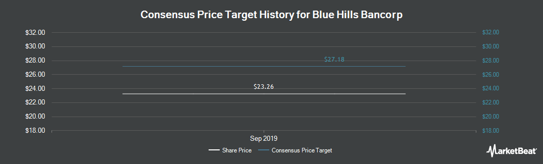 Price Target History for Blue Hills Bancorp (NASDAQ:BHBK)