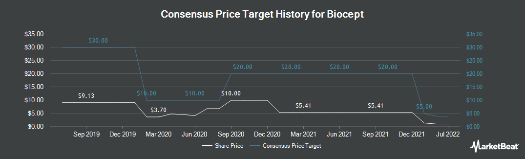 Price Target History for Biocept (NASDAQ:BIOC)