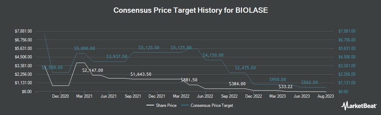 Price Target History for Biolase (NASDAQ:BIOL)