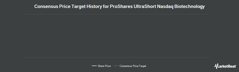 Price Target History for ProShares UltraShort Nasdaq Biotech (NASDAQ:BIS)
