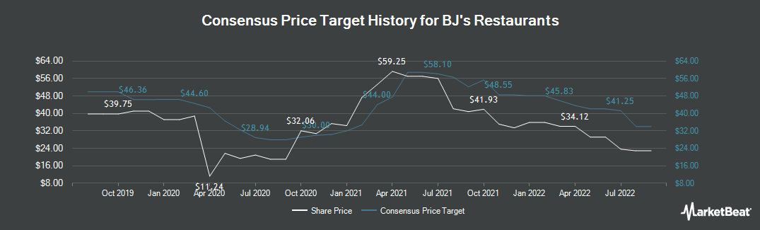 Price Target History for BJ`s Restaurants (NASDAQ:BJRI)