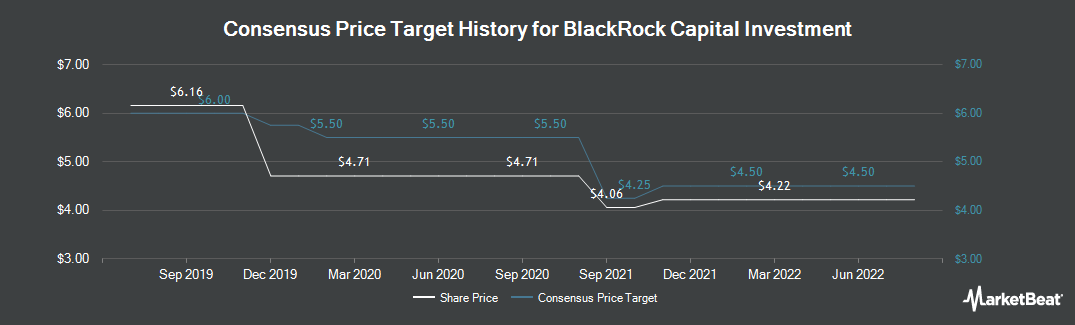 Price Target History for Blackrock Capital Investment (NASDAQ:BKCC)