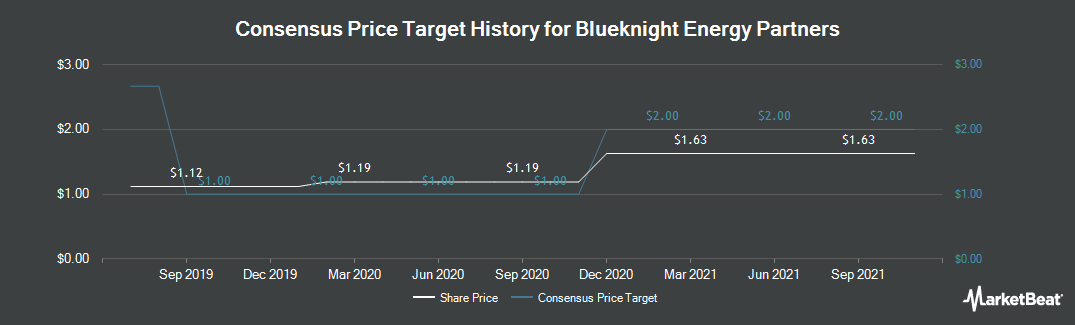 Price Target History for Blueknight Energy Partners (NASDAQ:BKEP)