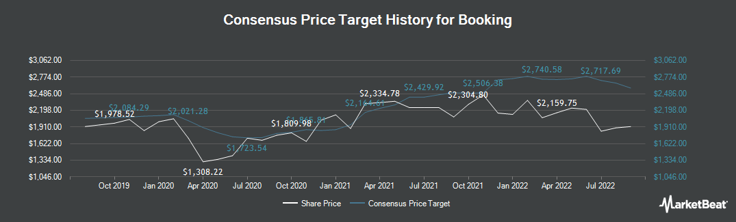 Price Target History for Booking (NASDAQ:BKNG)