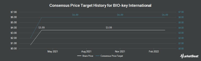 Price Target History for BIO-key International (NASDAQ:BKYI)