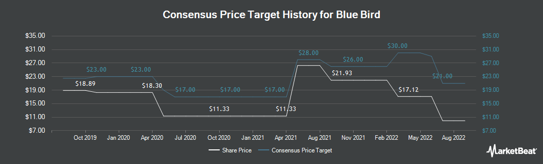 Price Target History for Blue Bird (NASDAQ:BLBD)