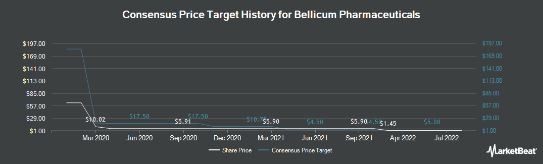 Price Target History for Bellicum Pharmaceuticals (NASDAQ:BLCM)