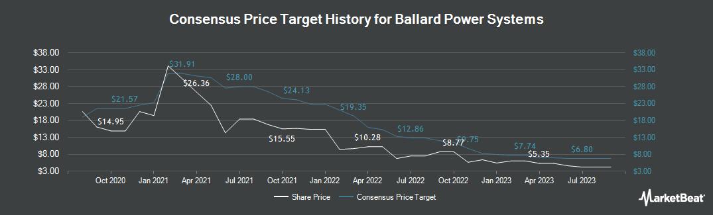 Price Target History for Ballard Power Systems (NASDAQ:BLDP)