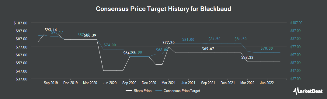Price Target History for Blackbaud (NASDAQ:BLKB)