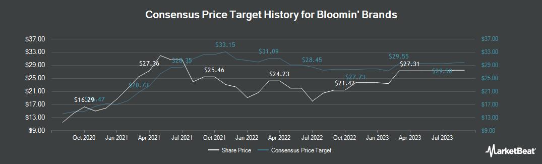 Price Target History for Bloomin` Brands (NASDAQ:BLMN)