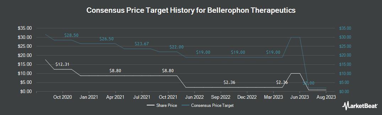 Price Target History for Bellerophon Therapeutics (NASDAQ:BLPH)
