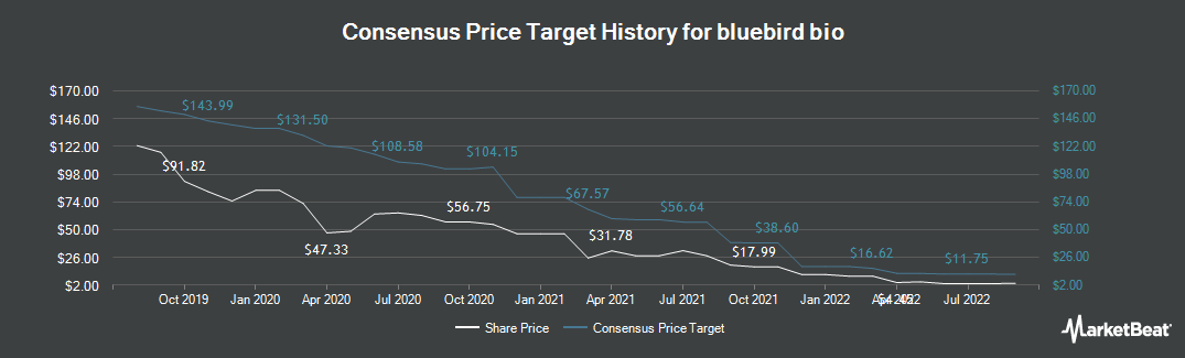 Price Target History for bluebird bio (NASDAQ:BLUE)