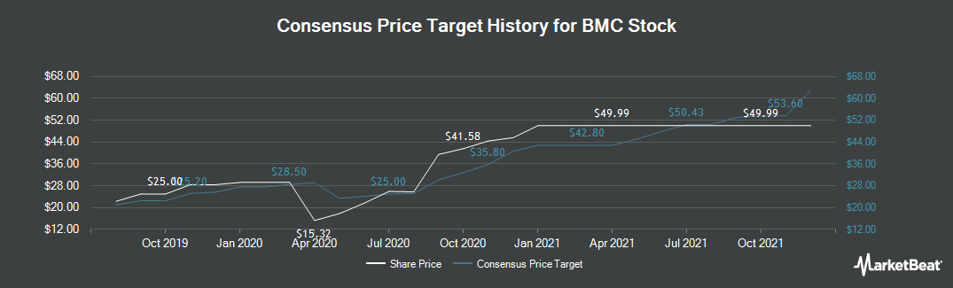 Price Target History for Building Materials (NASDAQ:BMCH)