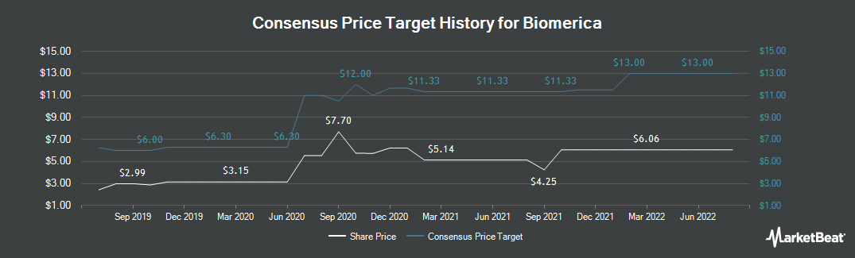 Price Target History for Biomerica (NASDAQ:BMRA)