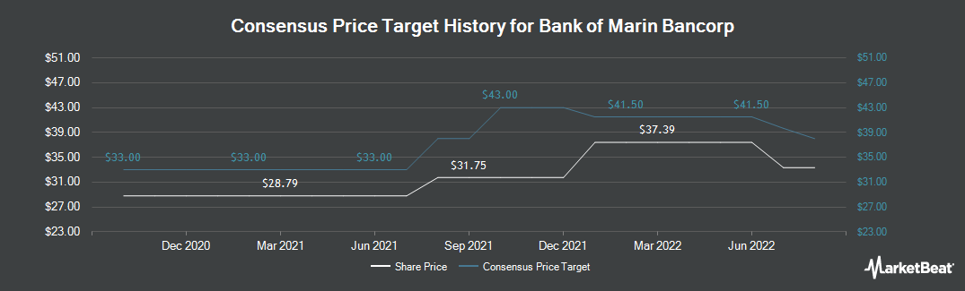 Price Target History for Bank of Marin Bancorp (NASDAQ:BMRC)