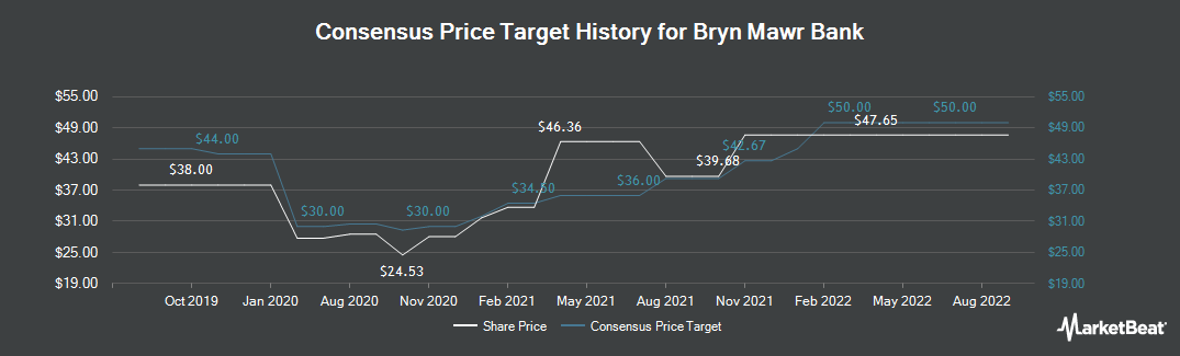 Price Target History for Bryn Mawr Bank (NASDAQ:BMTC)