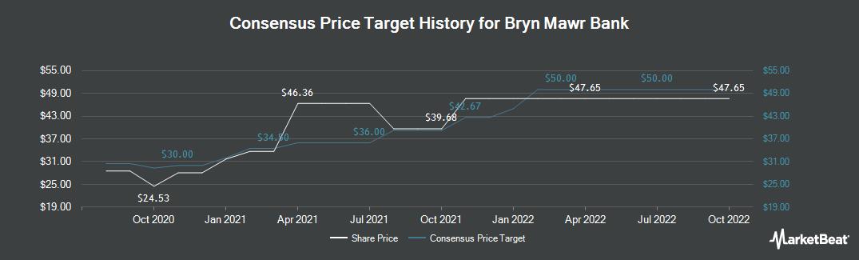 Price Target History for Bryn Mawr Bank Corporation (NASDAQ:BMTC)