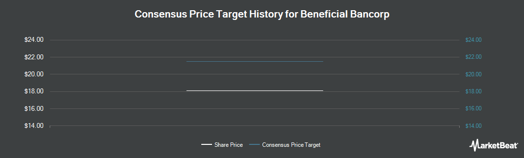 Price Target History for Beneficial Bancorp (NASDAQ:BNCL)