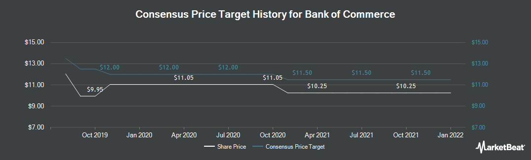 Price Target History for Bank of Commerce Holdings (CA) (NASDAQ:BOCH)