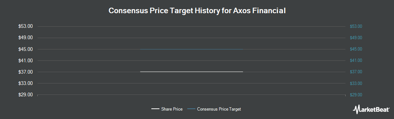 Price Target History for BofI (NASDAQ:BOFI)