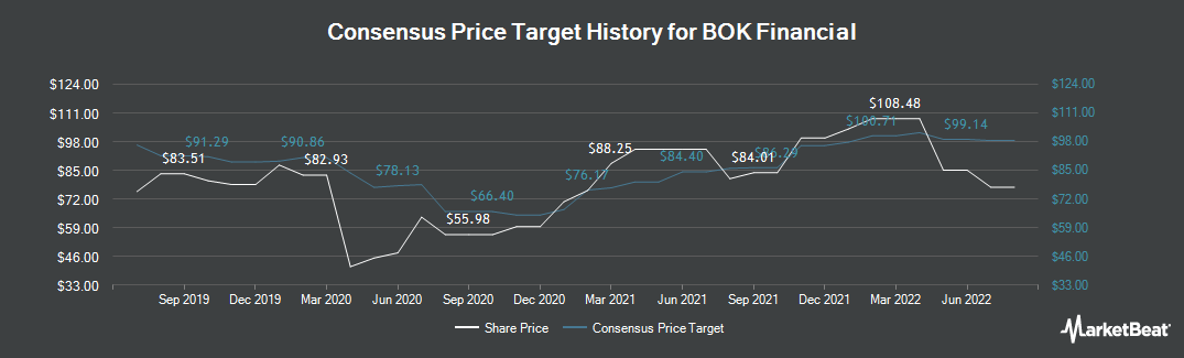 Price Target History for BOK Financial (NASDAQ:BOKF)
